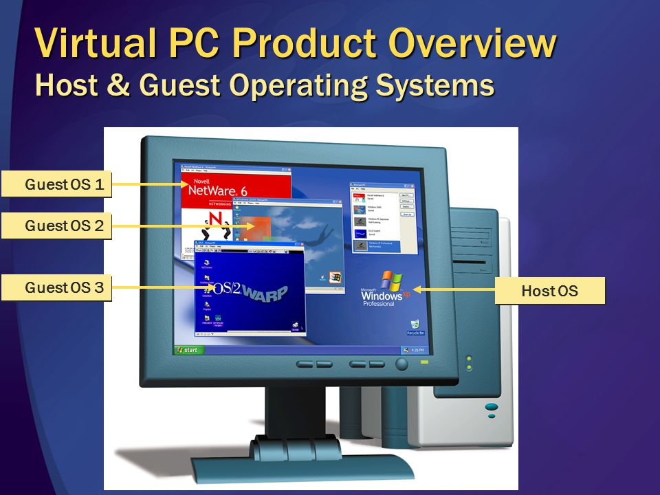 Host OS Guest OS 1 Guest OS 2 Guest OS 3 Virtual PC Product Overview Host & Guest Operating Systems