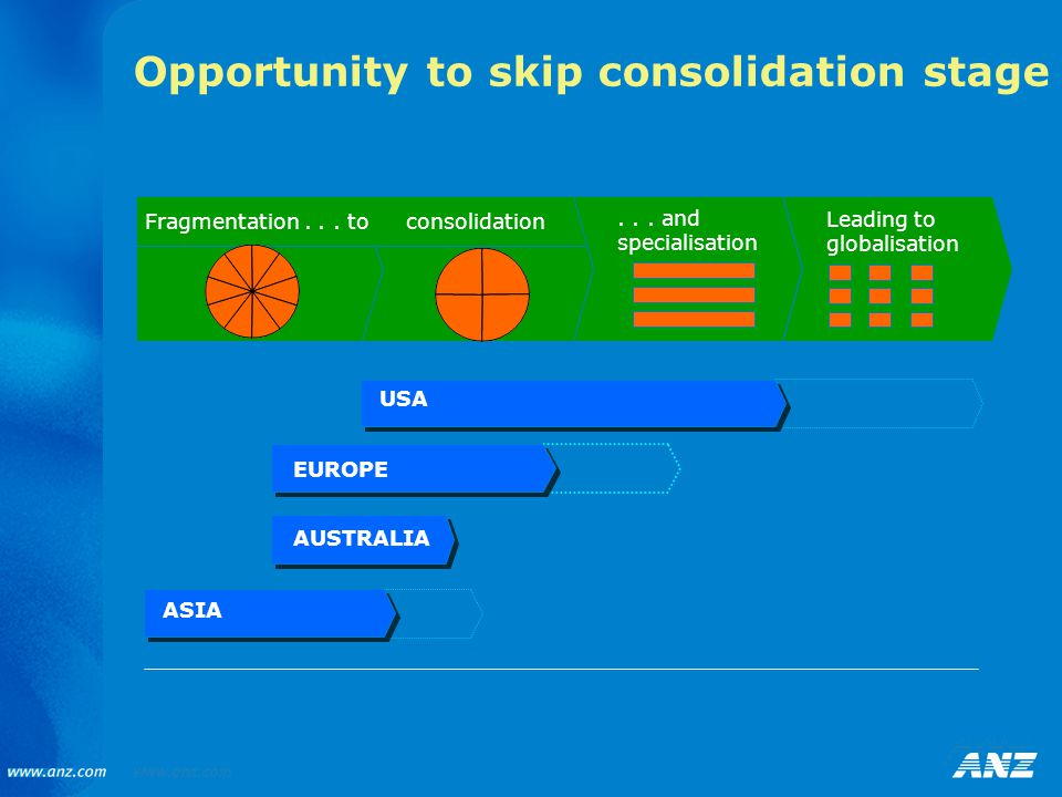 Opportunity to skip consolidation stage USA EUROPE AUSTRALIA ASIA consolidation... and specialisation Fragmentation... to Leading to globalisation