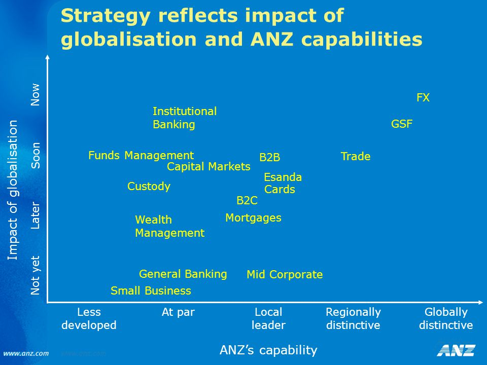 Strategy reflects impact of globalisation and ANZ capabilities Mortgages Capital Markets Esanda Institutional Banking Impact of globalisation ANZ's capability FX Mid Corporate GSF Custody Trade General Banking Small Business Cards B2C Now Later Not yet Less developed At parLocal leader Regionally distinctive Globally distinctive Soon Wealth Management Funds Management B2B