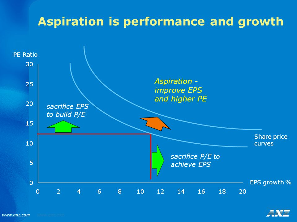 EPS growth % sacrifice EPS to build P/E sacrifice P/E to achieve EPS Aspiration - improve EPS and higher PE PE Ratio Aspiration is performance and growth Share price curves