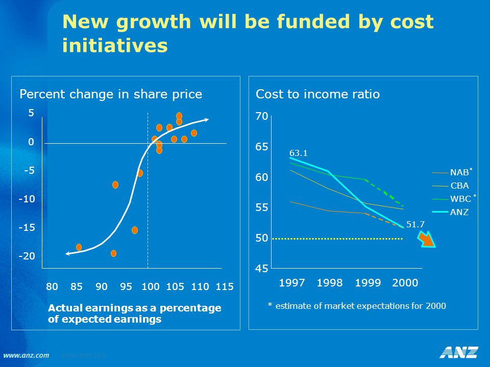 New growth will be funded by cost initiatives 45 50 55 60 65 70 1997199819992000 NAB CBA WBC ANZ * * * estimate of market expectations for 2000 51.7 63.1 Actual earnings as a percentage of expected earnings Percent change in share price -20 -15 -10 -5 0 5 80859095100105110115 Cost to income ratio