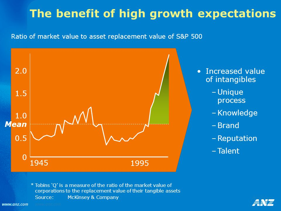 The benefit of high growth expectations *Tobins 'Q' is a measure of the ratio of the market value of corporations to the replacement value of their tangible assets Source:McKinsey & Company Ratio of market value to asset replacement value of S&P 500 0 0.5 1.0 1.5 2.0 Mean Increased value of intangibles –Unique process –Knowledge –Brand –Reputation –Talent 1945 1995