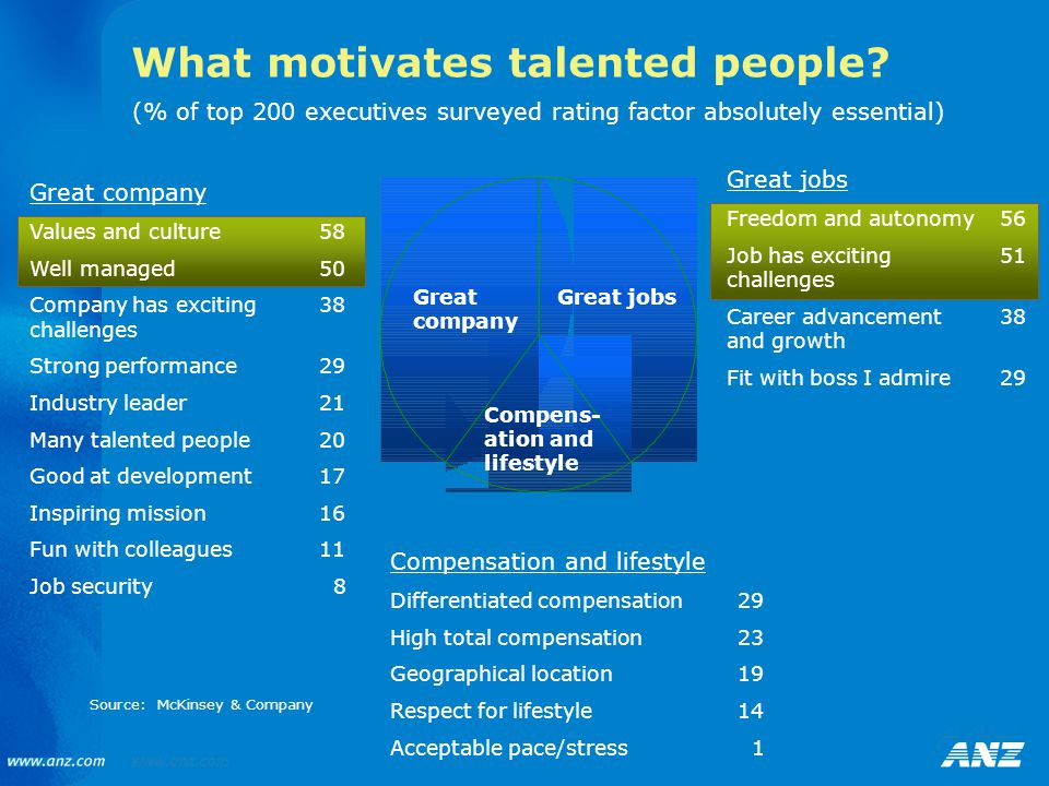 Great jobs What motivates talented people? Compens- ation and lifestyle Great company Values and culture58 Well managed50 Company has exciting38 chall