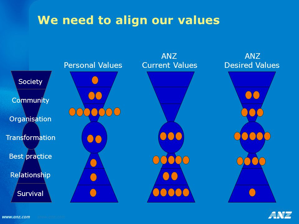 We need to align our values Personal Values ANZ Current Values Society Community Organisation Transformation Best practice Relationship Survival ANZ Desired Values