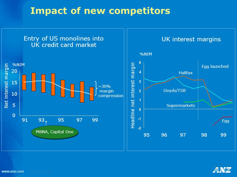 Impact of new competitors Entry of US monolines into UK credit card market ~30% margin compression Net interest margin 5 0 10 15 20 9193959799 MBNA, Capital One %NIM Headline net interest margin Egg launched Halifax Lloyds/TSB Supermarkets Egg 9596979899 %NIM UK interest margins