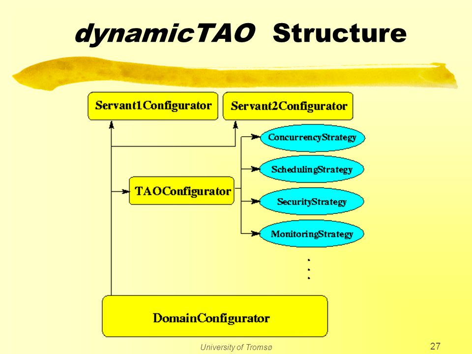 University of Tromsø 27 dynamicTAO Structure