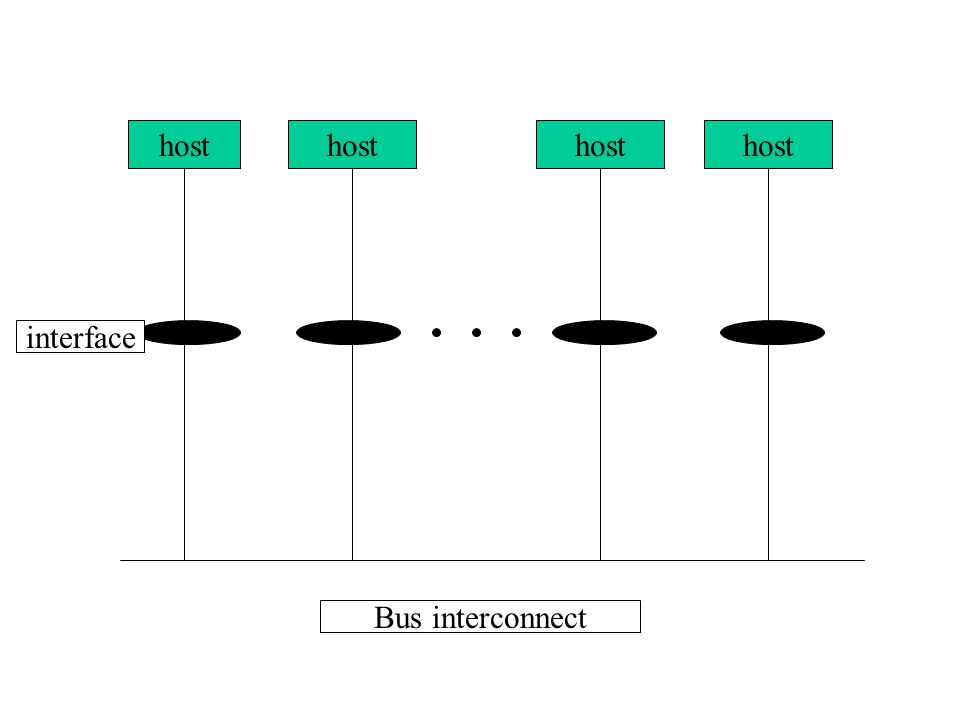 host interface Bus interconnect