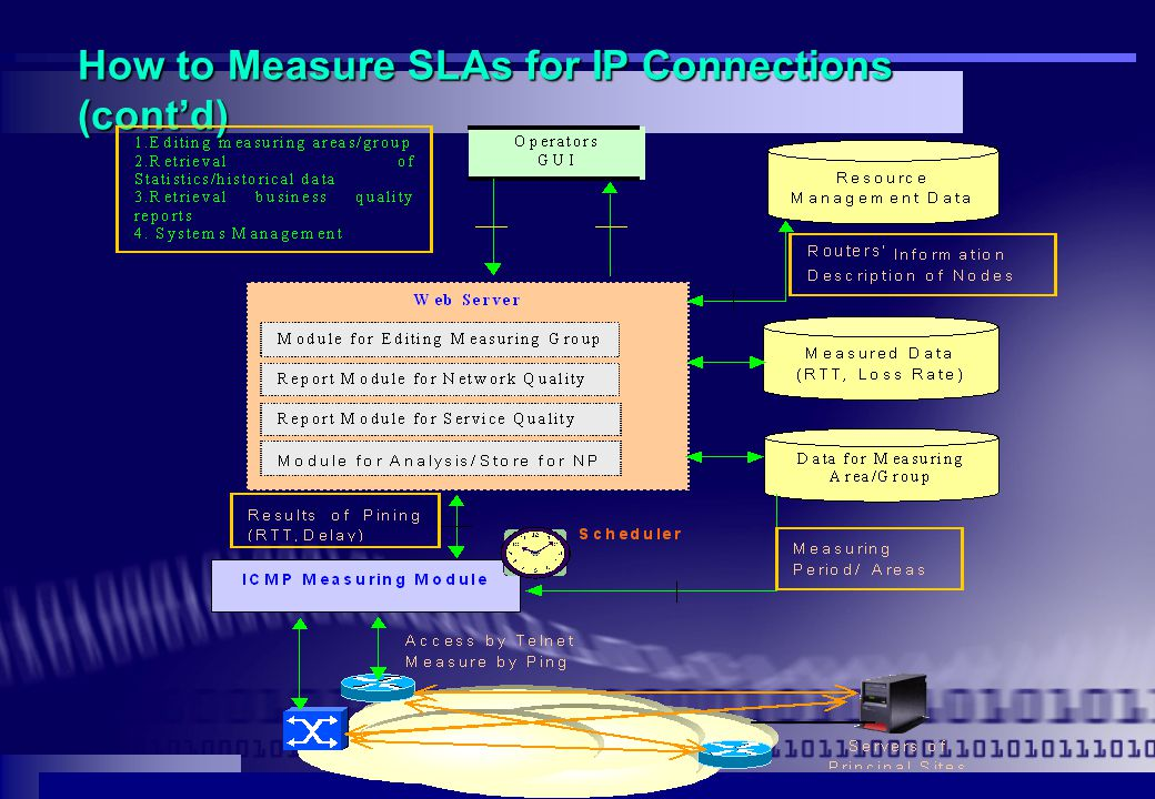 How to Measure SLAs for IP Connections (cont'd)