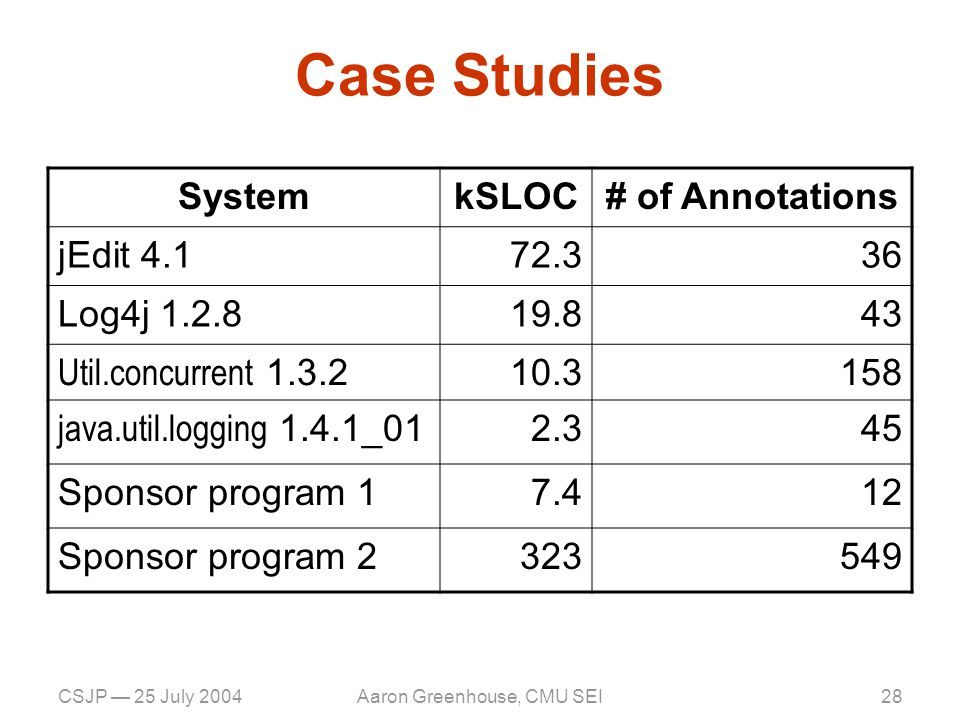 CSJP — 25 July 2004Aaron Greenhouse, CMU SEI28 Case Studies SystemkSLOC# of Annotations jEdit 4.172.336 Log4j 1.2.819.843 Util.concurrent 1.3.2 10.3158 java.util.logging 1.4.1_01 2.345 Sponsor program 17.412 Sponsor program 2323549