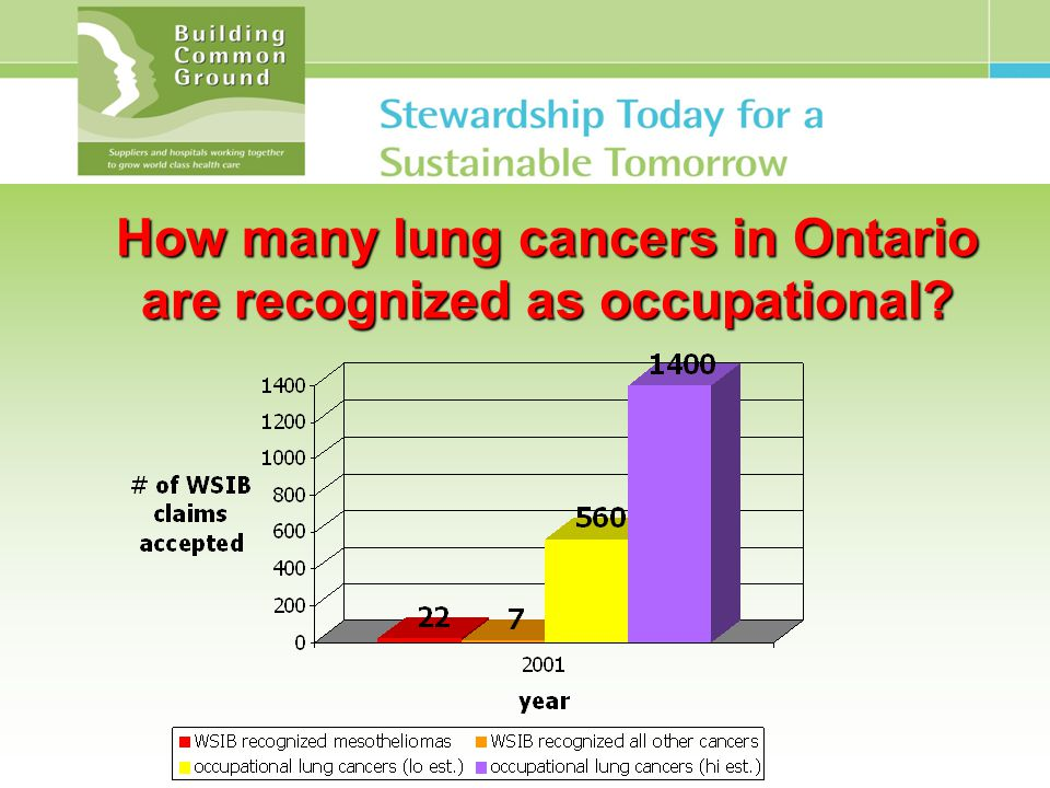 How many lung cancers in Ontario are recognized as occupational