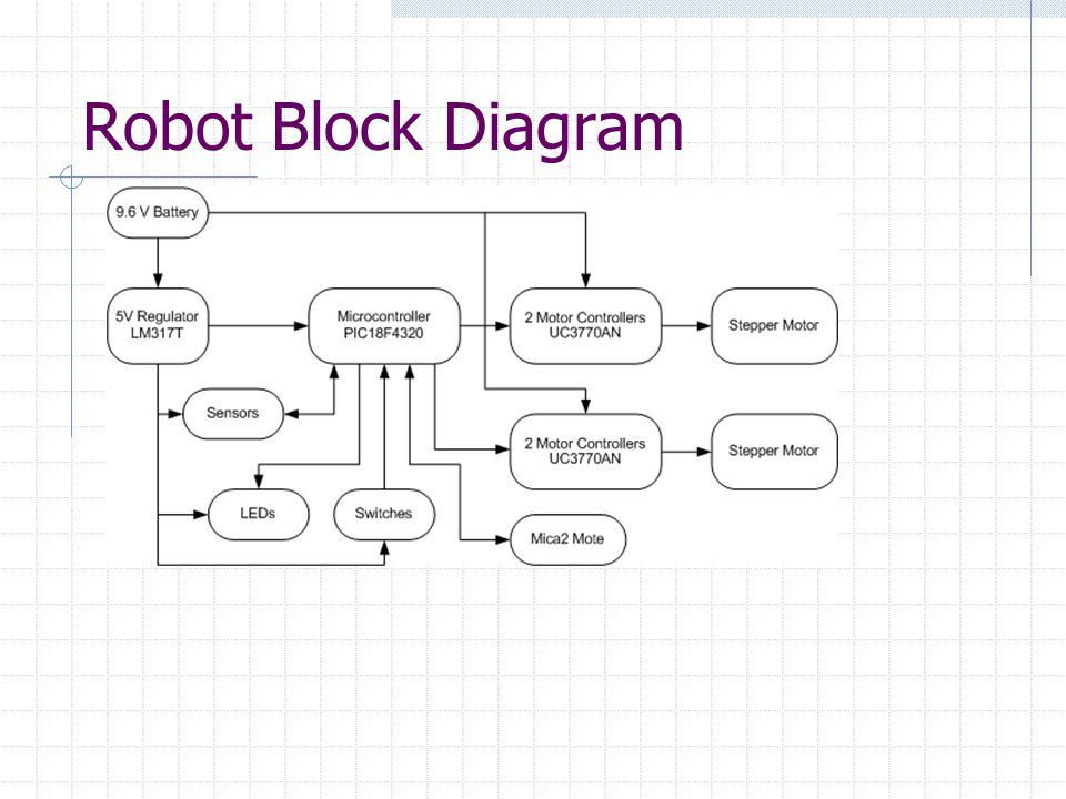 Robot Block Diagram