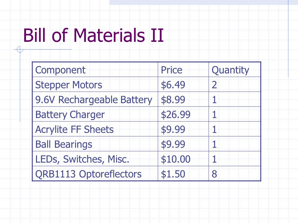 Bill of Materials II ComponentPriceQuantity Stepper Motors$6.492 9.6V Rechargeable Battery$8.991 Battery Charger$26.991 Acrylite FF Sheets$9.991 Ball Bearings$9.991 LEDs, Switches, Misc.$10.001 QRB1113 Optoreflectors$1.508