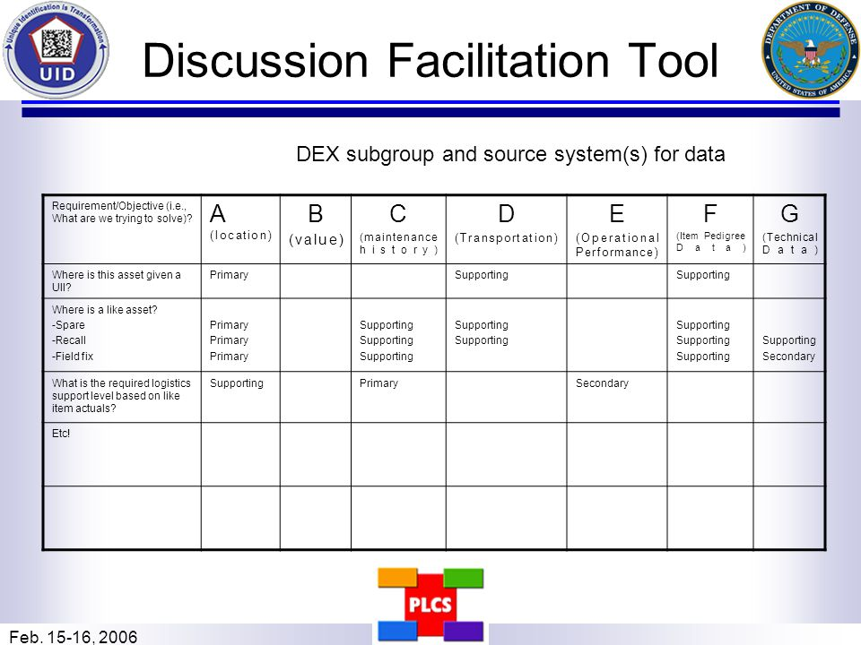 Feb. 15-16, 2006 Discussion Facilitation Tool Requirement/Objective (i.e., What are we trying to solve)? A (location) B (value) C (maintenance history