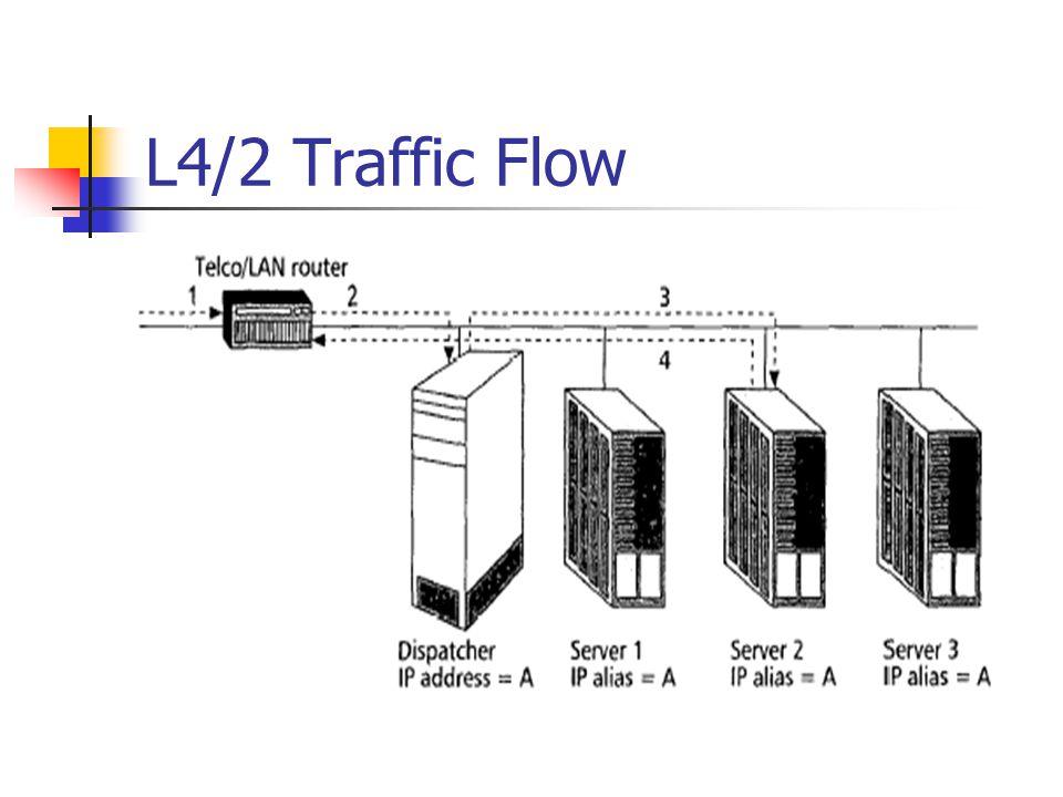 L4/2 Traffic Flow