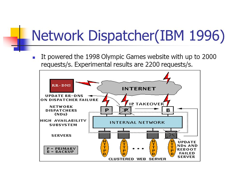 Network Dispatcher(IBM 1996) It powered the 1998 Olympic Games website with up to 2000 requests/s. Experimental results are 2200 requests/s.