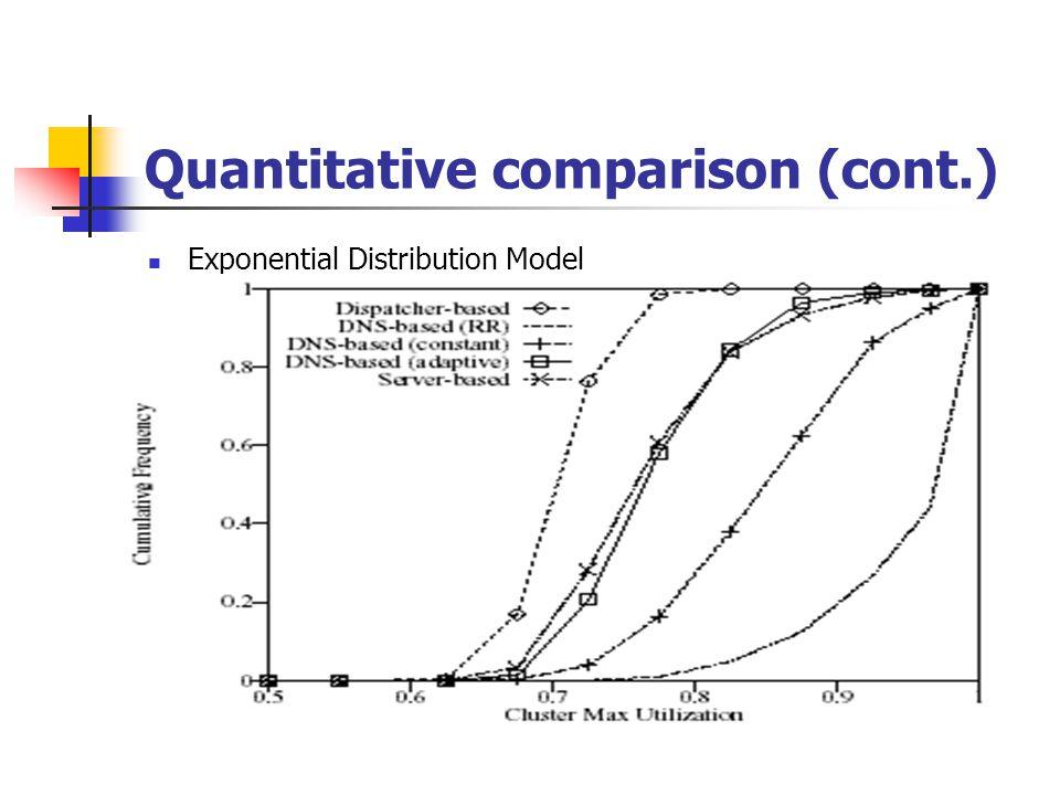 Quantitative comparison (cont.) Exponential Distribution Model