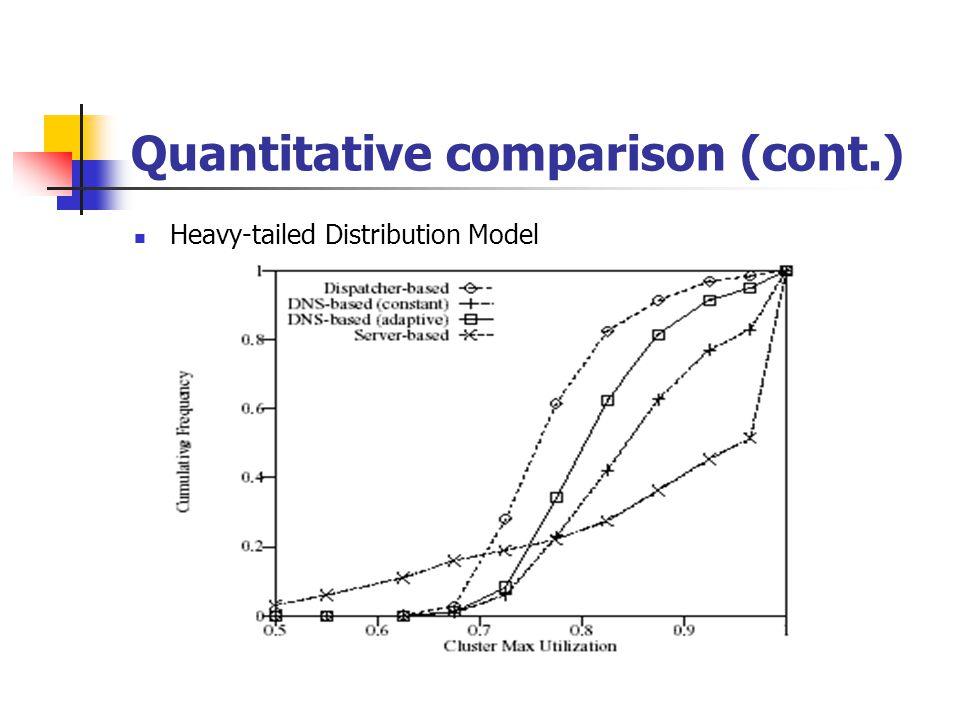Quantitative comparison (cont.) Heavy-tailed Distribution Model
