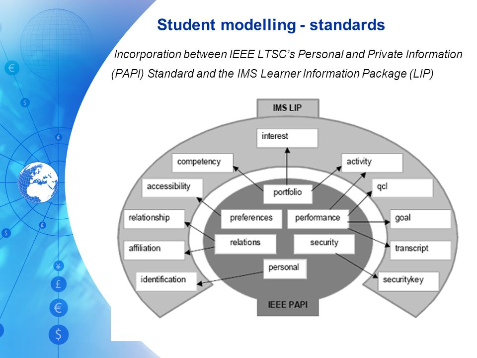 Student modelling - standards Incorporation between IEEE LTSC's Personal and Private Information (PAPI) Standard and the IMS Learner Information Package (LIP)