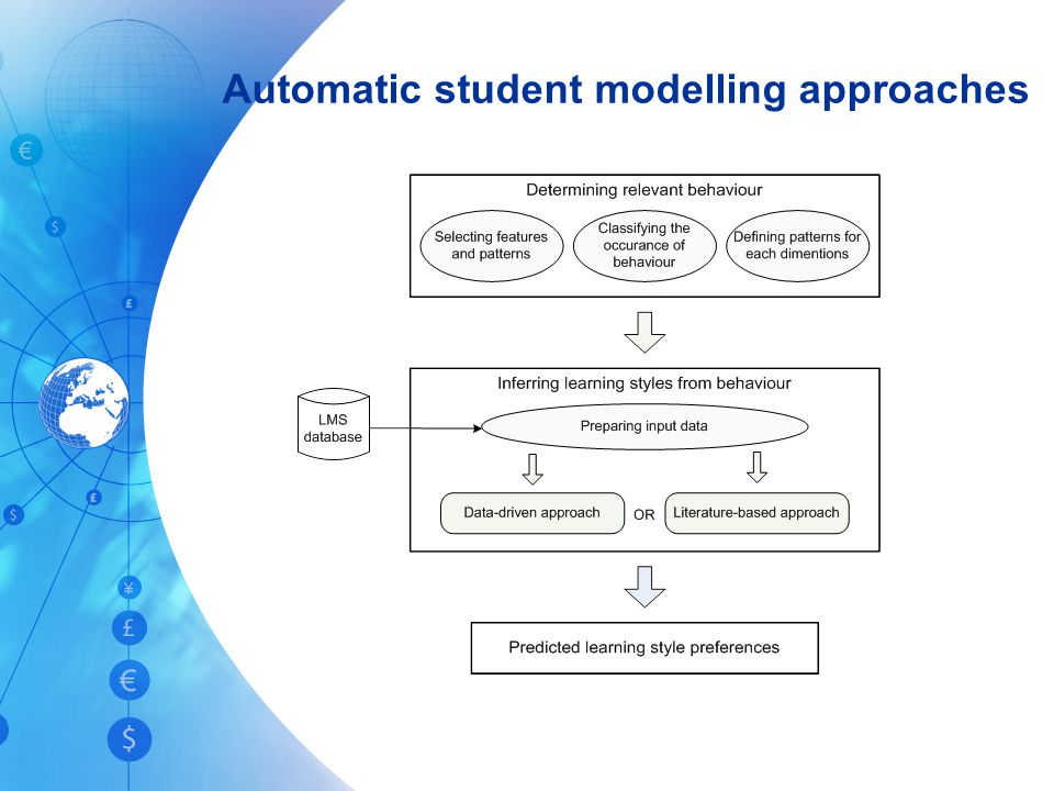 Automatic student modelling approaches