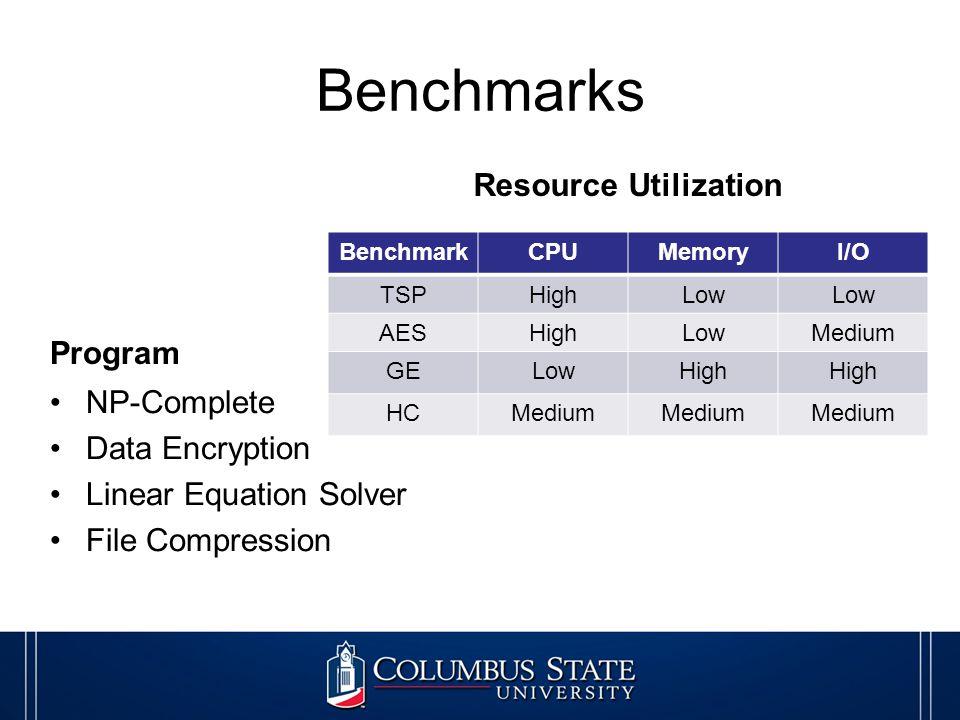 Benchmarks Program NP-Complete Data Encryption Linear Equation Solver File Compression Resource Utilization BenchmarkCPUMemoryI/O TSPHighLow AESHighLowMedium GELowHigh HCMedium