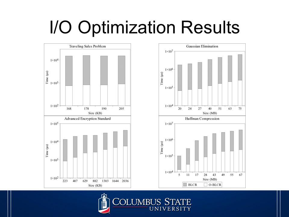 I/O Optimization Results