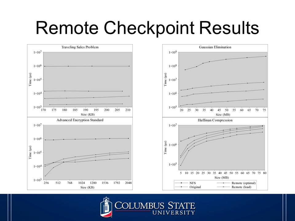 Remote Checkpoint Results