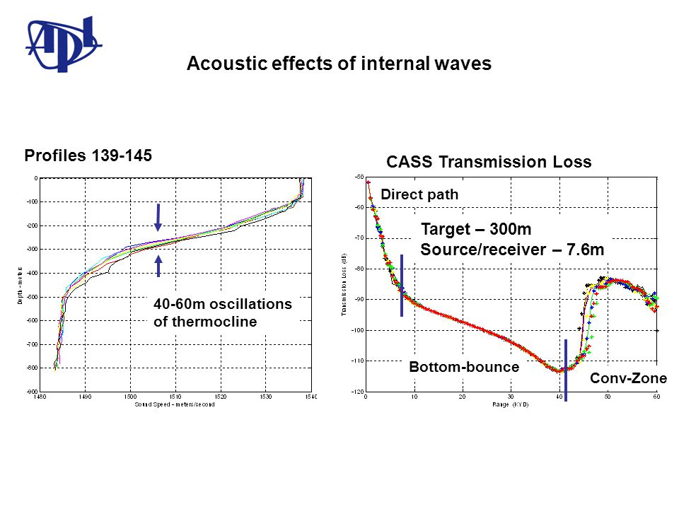 Acoustic effects of internal waves Profiles 139-145 Target – 300m Source/receiver – 7.6m Direct path Bottom-bounce Conv-Zone 40-60m oscillations of th