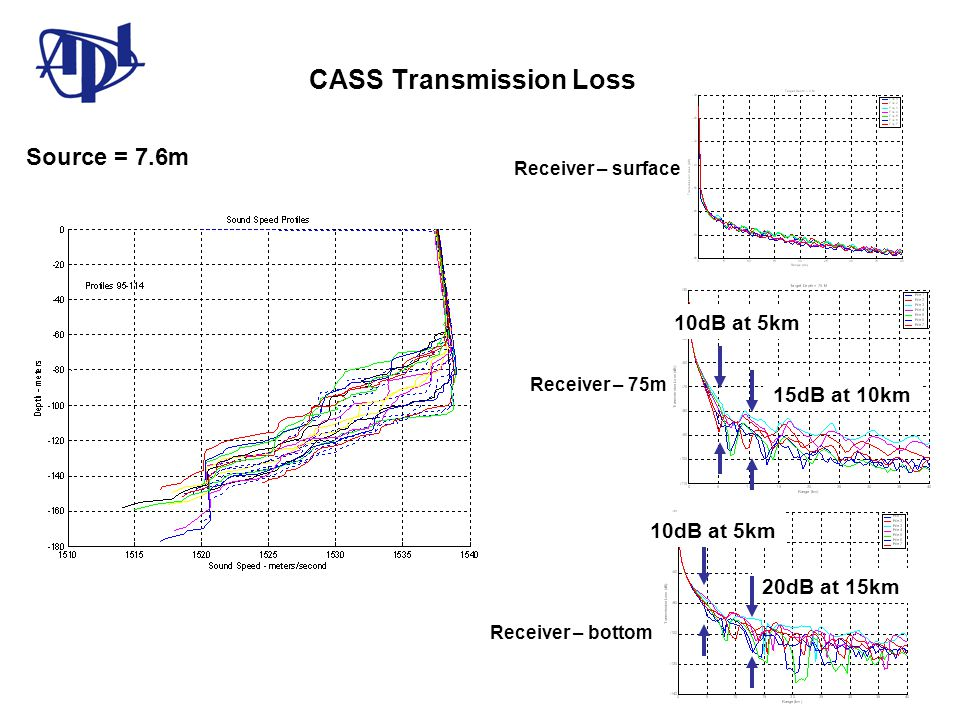 CASS Transmission Loss Receiver – surface Receiver – bottom Receiver – 75m Source = 7.6m 10dB at 5km 20dB at 15km 10dB at 5km 15dB at 10km