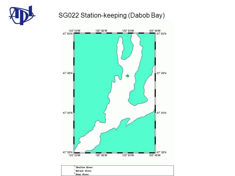 SG022 Station-keeping (Dabob Bay)