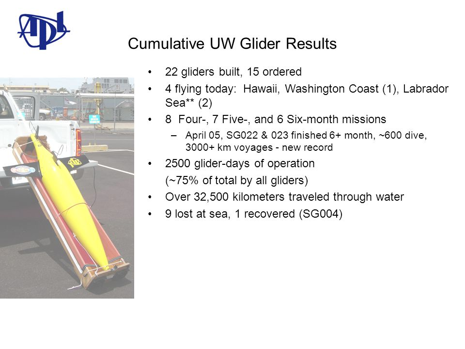 Cumulative UW Glider Results 22 gliders built, 15 ordered 4 flying today: Hawaii, Washington Coast (1), Labrador Sea** (2) 8 Four-, 7 Five-, and 6 Six-month missions –April 05, SG022 & 023 finished 6+ month, ~600 dive, 3000+ km voyages - new record 2500 glider-days of operation (~75% of total by all gliders) Over 32,500 kilometers traveled through water 9 lost at sea, 1 recovered (SG004)