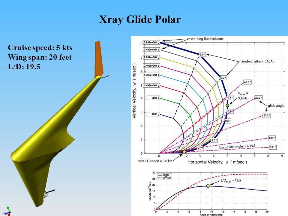 Xray Glide Polar Cruise speed: 5 kts Wing span: 20 feet L/D: 19.5