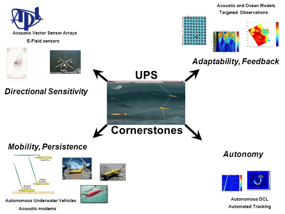 E-Field sensors Acoustic Vector Sensor Arrays Autonomous Underwater Vehicles Acoustic modems Automated Tracking Autonomous DCL Acoustic and Ocean Models Targeted Observations Mobility, Persistence Adaptability, Feedback Directional Sensitivity Autonomy UPS Cornerstones