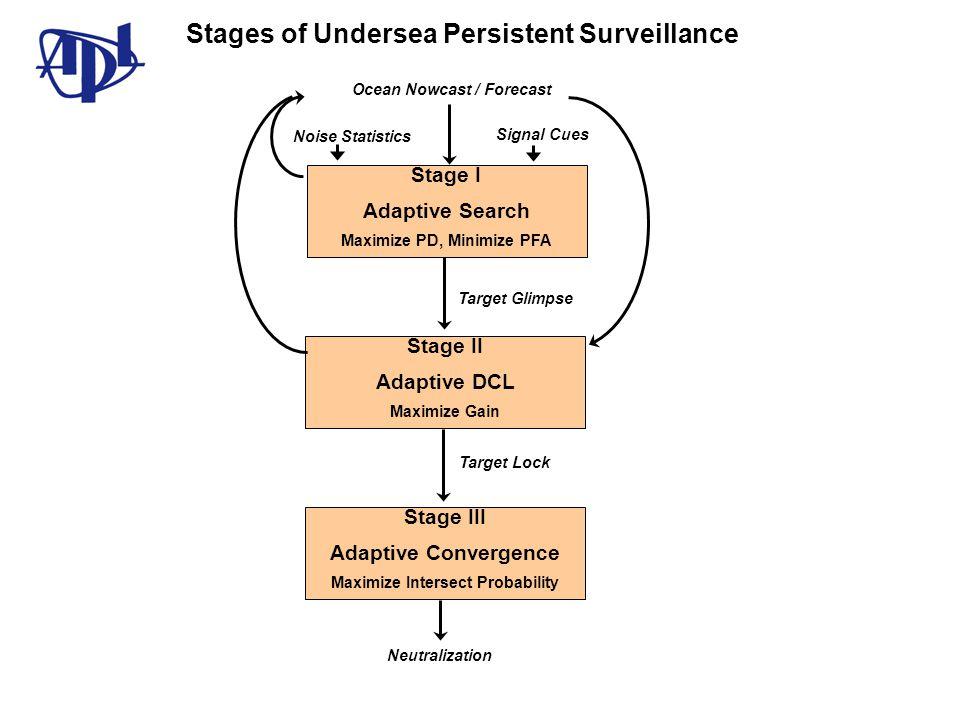 Ocean Nowcast / Forecast Stage I Adaptive Search Maximize PD, Minimize PFA Stage II Adaptive DCL Maximize Gain Stage III Adaptive Convergence Maximize