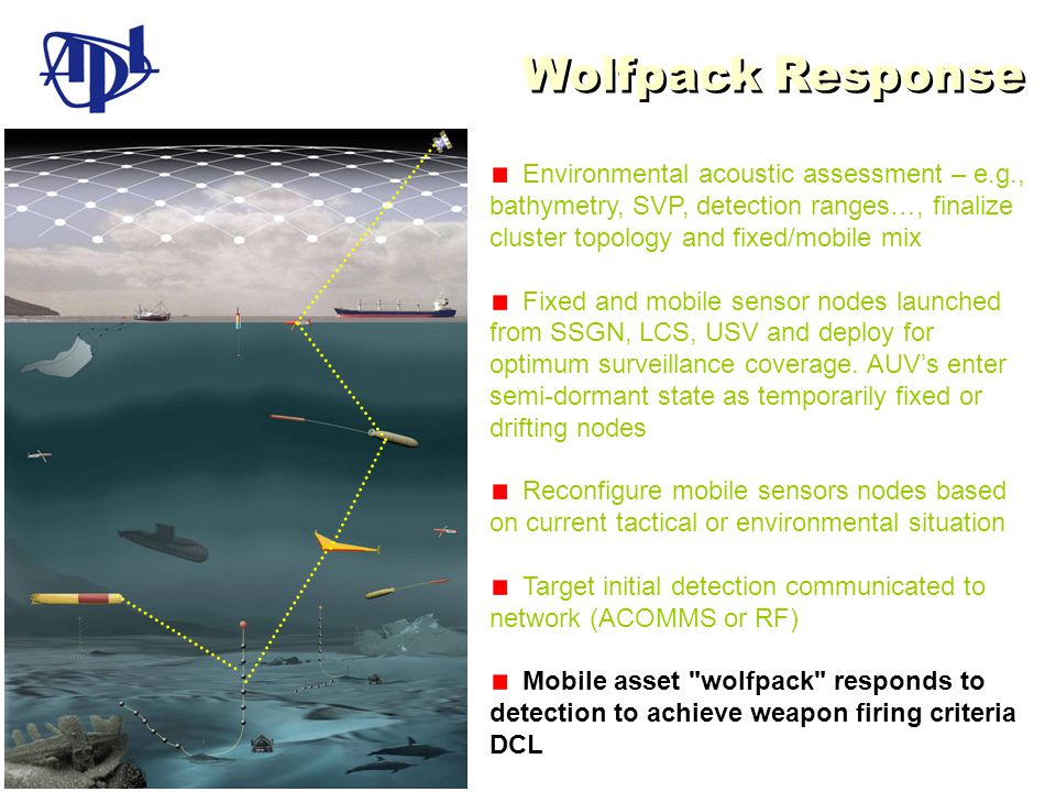 Wolfpack Response Environmental acoustic assessment – e.g., bathymetry, SVP, detection ranges…, finalize cluster topology and fixed/mobile mix Fixed and mobile sensor nodes launched from SSGN, LCS, USV and deploy for optimum surveillance coverage.