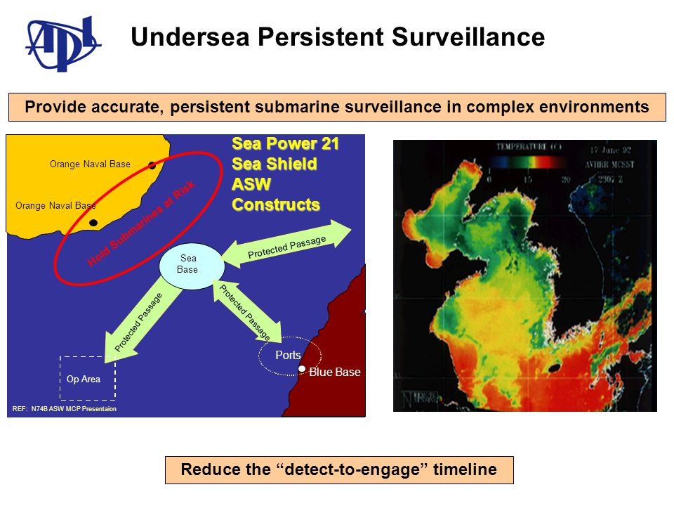 Protected Passage Sea Base Blue Base Ports Protected Passage Op Area Hold Submarines at Risk Orange Naval Base REF: N74B ASW MCP Presentaion Reduce the detect-to-engage timeline Provide accurate, persistent submarine surveillance in complex environments Sea Power 21 Sea Shield ASW Constructs Undersea Persistent Surveillance
