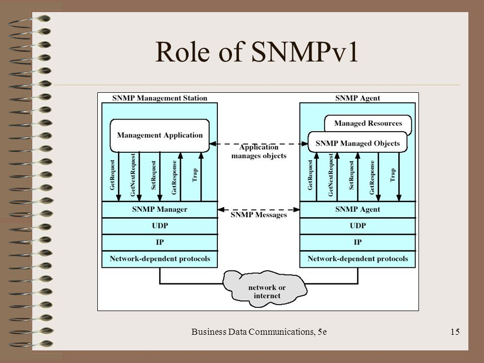 Business Data Communications, 5e15 Role of SNMPv1