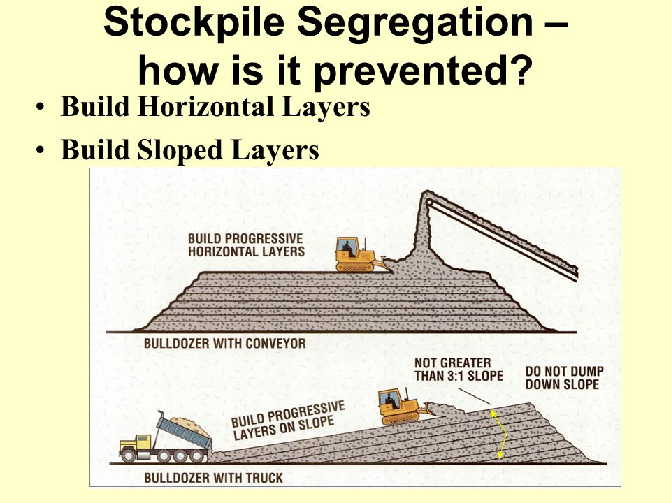 Stockpile Segregation – how is it prevented? Build Horizontal Layers Build Sloped Layers