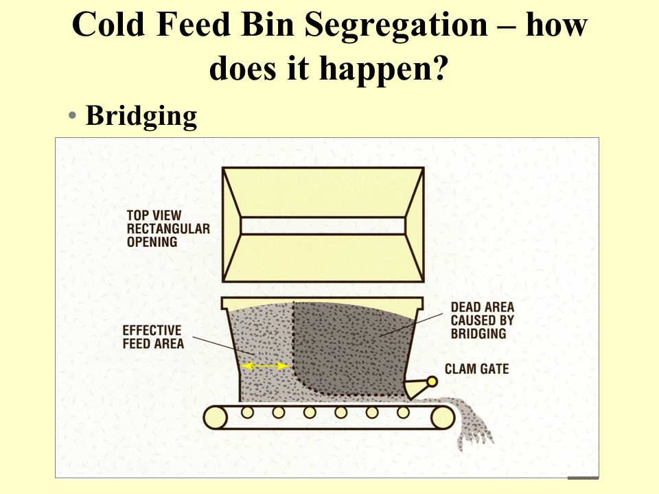 Bridging Cold Feed Bin Segregation – how does it happen?