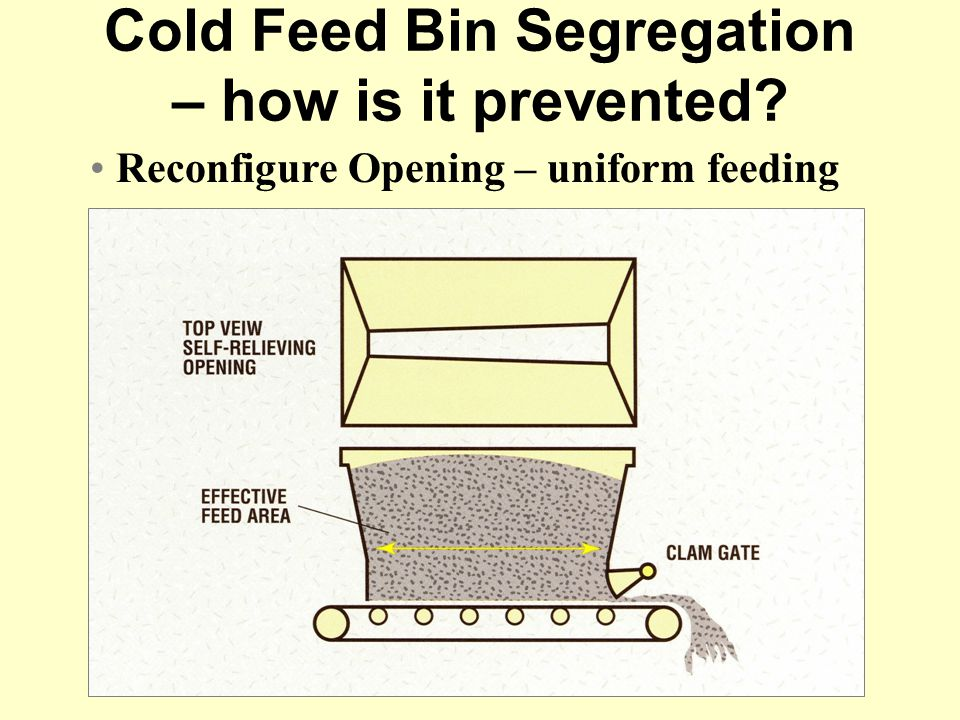 Reconfigure Opening – uniform feeding Cold Feed Bin Segregation – how is it prevented?