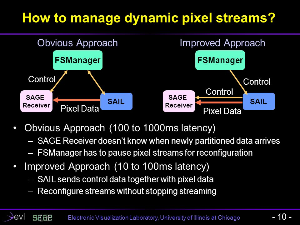 Electronic Visualization Laboratory, University of Illinois at Chicago How to manage dynamic pixel streams? - 10 - FSManager SAIL SAGE Receiver Pixel