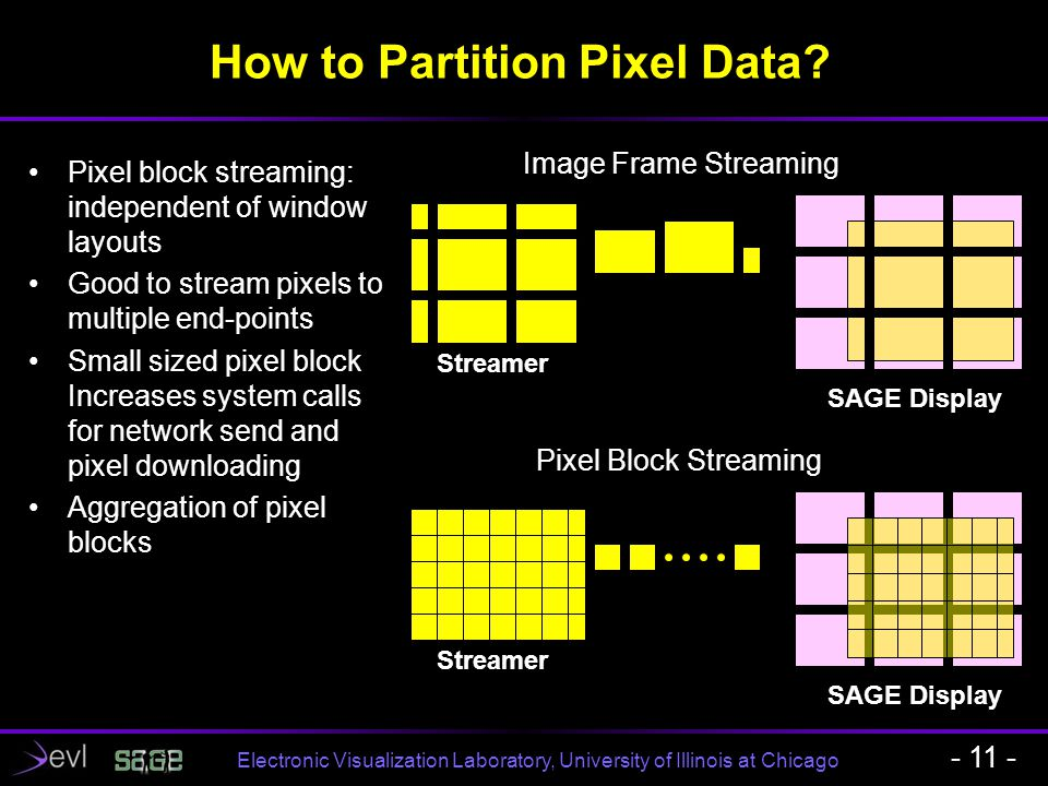 Electronic Visualization Laboratory, University of Illinois at Chicago How to Partition Pixel Data? - 11 - Pixel block streaming: independent of windo