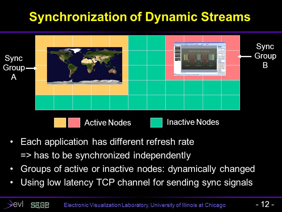 Electronic Visualization Laboratory, University of Illinois at Chicago Synchronization of Dynamic Streams - 12 - Each application has different refres