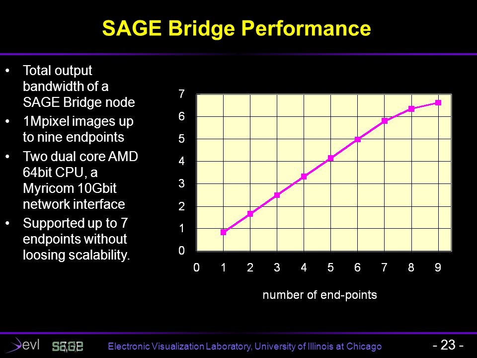 Electronic Visualization Laboratory, University of Illinois at Chicago SAGE Bridge Performance - 23 - Total output bandwidth of a SAGE Bridge node 1Mp