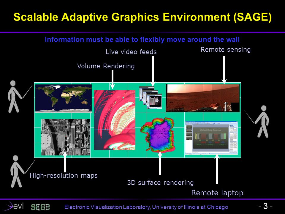 Electronic Visualization Laboratory, University of Illinois at Chicago Scalable Adaptive Graphics Environment (SAGE) - 3 - Remote laptop High-resoluti