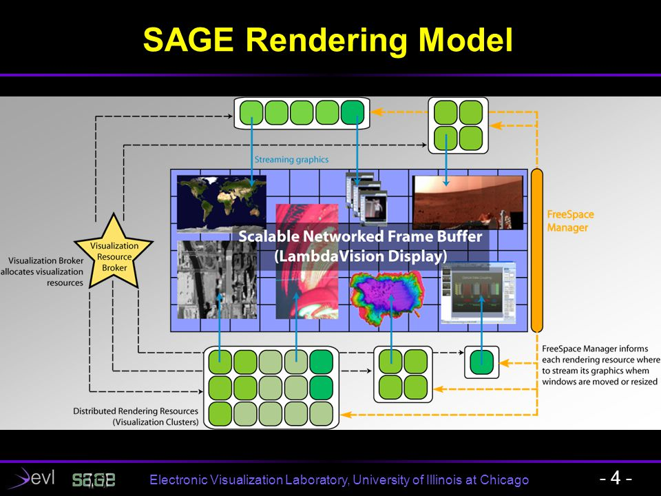 Electronic Visualization Laboratory, University of Illinois at Chicago SAGE Demonstration in EVL LambdaVision: 11x5 tiled display, 100 Mega-pixel resolution Using ultra high-speed networks (multi-ten gigabits/sec) - 5 -