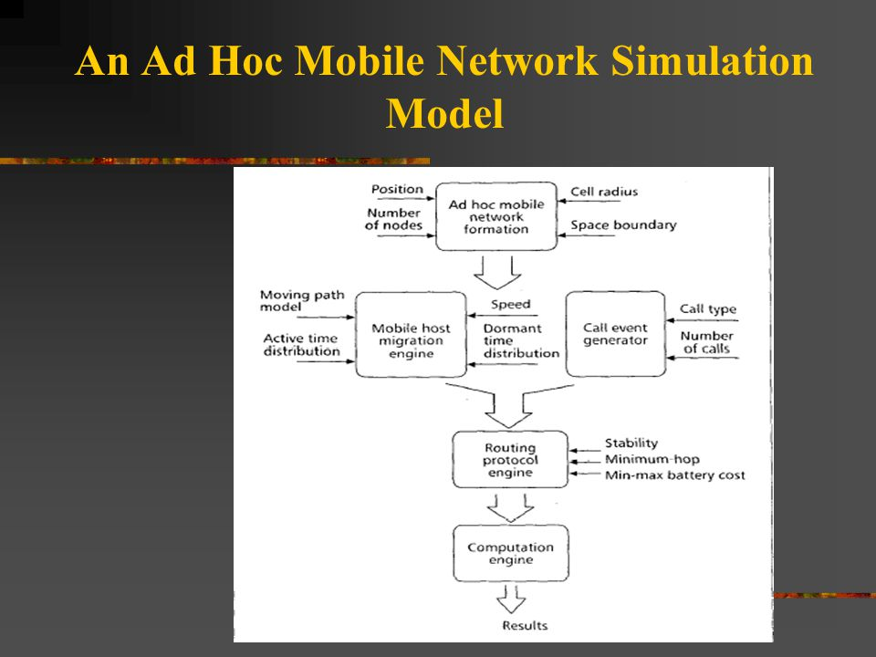 An Ad Hoc Mobile Network Simulation Model