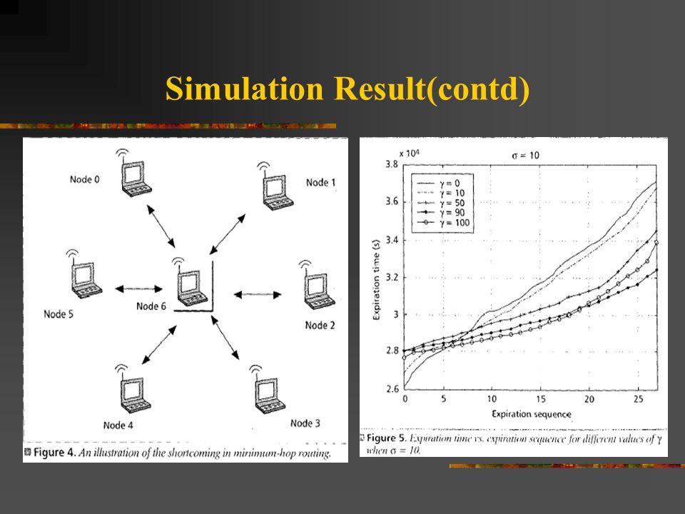Simulation Result(contd)