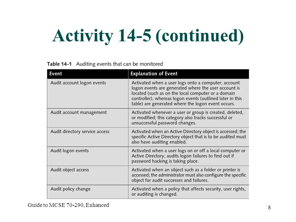 Guide to MCSE 70-290, Enhanced 8 Activity 14-5 (continued)