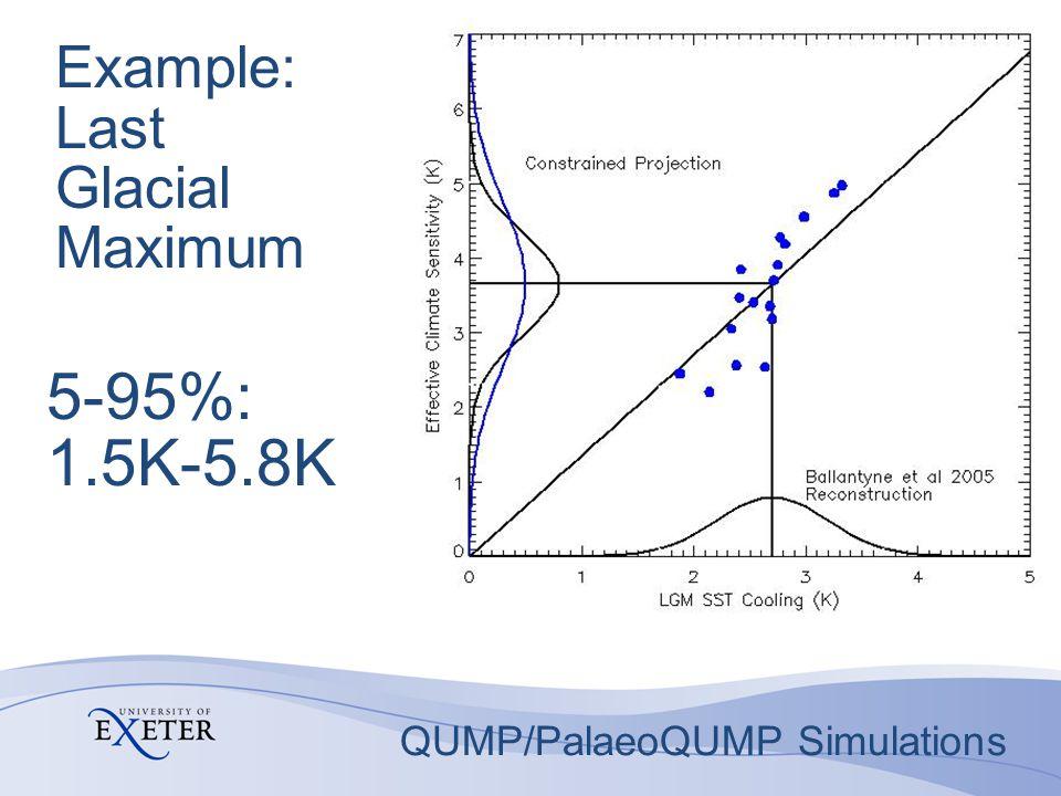 Example: Last Glacial Maximum 5-95%: 1.5K-5.8K QUMP/PalaeoQUMP Simulations