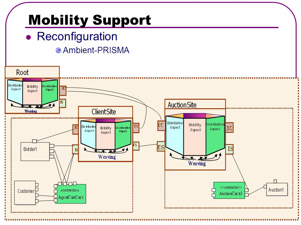 Mobility Support Reconfiguration Ambient-PRISMA